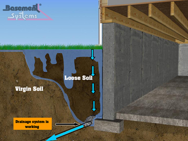 Basic construction of a basement footing drain concrete for New construction basement
