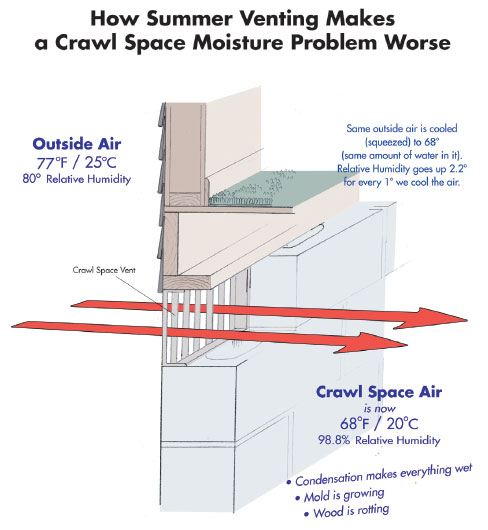 Image Result For Moisture Barrier For Crawle