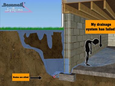basement drainage breakdown hydrostatic pressure build up