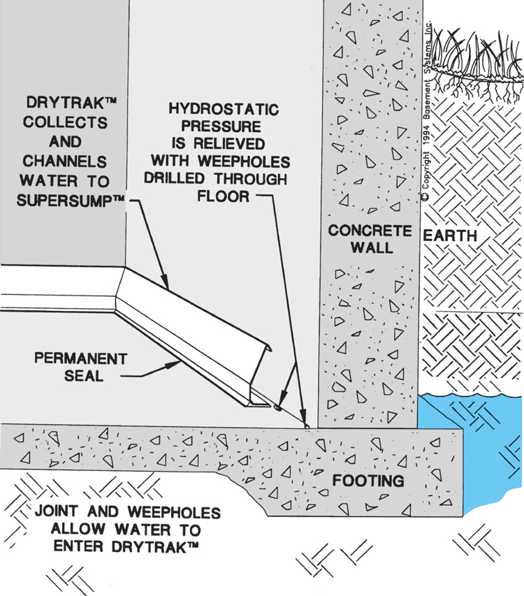 DryTrak® Basement Drainage System For Monolithic Foundations