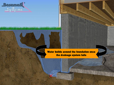 hydrostatic pressure on basement walls cause basements to leak