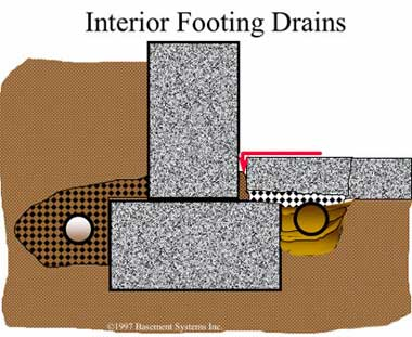 French drains eventually gets clogged