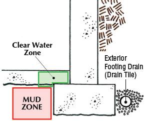 Clog-free drainage installation