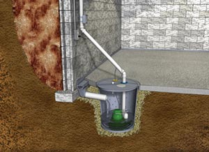 Interior basement drainage and sump pump
